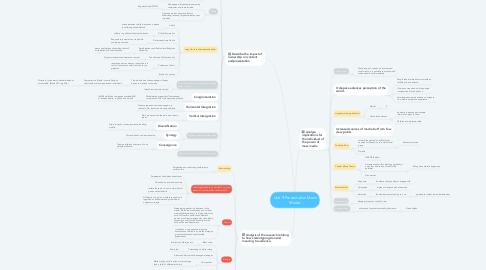 Mind Map: Unit 9 Presentation Mass Media