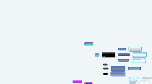 Mind Map: La teoría cognitiva