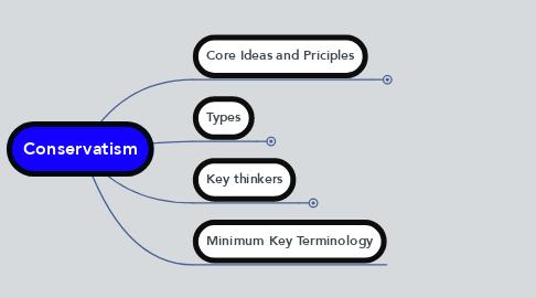 Mind Map: Conservatism