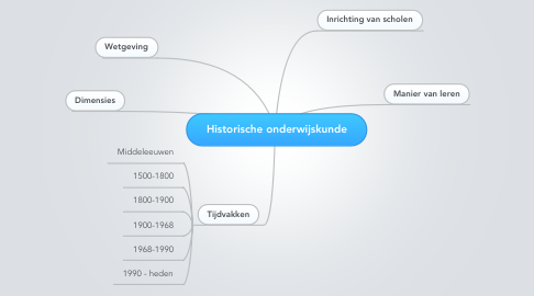 Mind Map: Historische onderwijskunde