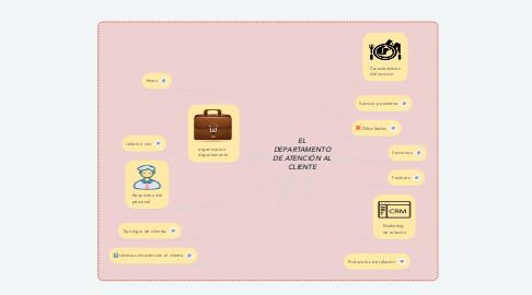 Mind Map: EL DEPARTAMENTO DE ATENCIÓN AL CLIENTE