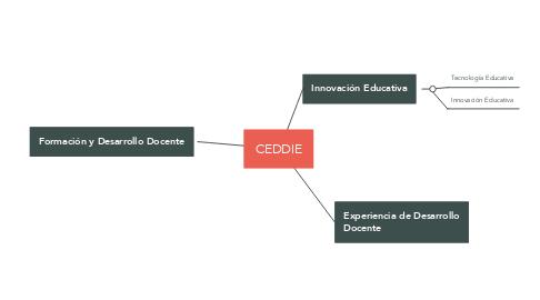 Mind Map: CEDDIE