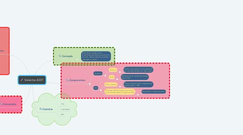 Mind Map: Sistema ADF.