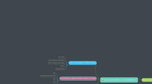 Mind Map: EDUCACIÓN PARA LA CIUDADANIA (1)