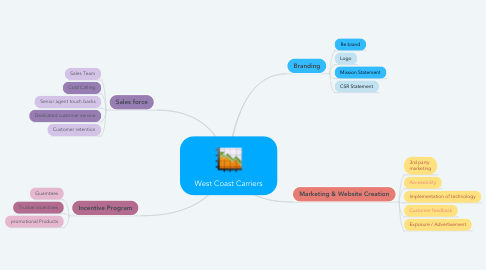Mind Map: West Coast Carriers