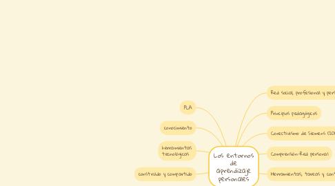 Mind Map: Los entornos de aprendizaje personales