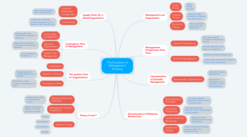 Mind Map: The Evolution of Management Thinking