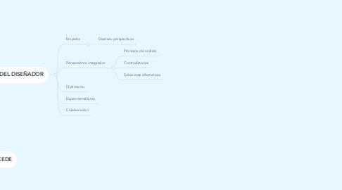 Mind Map: PENSAMIENTO DEL DISEÑADOR