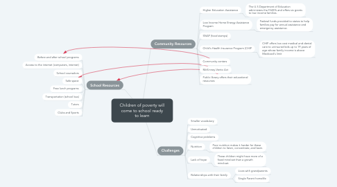 Mind Map: Children of poverty will come to school ready to learn