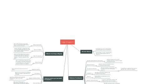 Mind Map: Logic Chapter 4