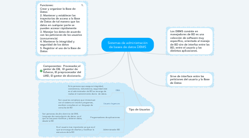 Mind Map: Sistemas de administración de bases de datos DBMS