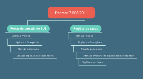 Mind Map: Decreto 7.508/2011