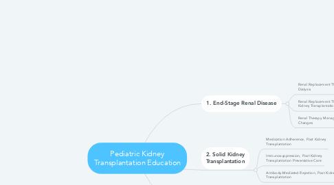 Mind Map: Pediatric Kidney Transplantation Education