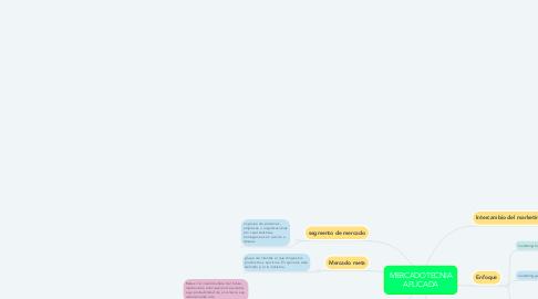 Mind Map: MERCADOTECNIA APLICADA