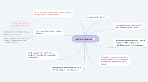 Mind Map: Lyme's desease.