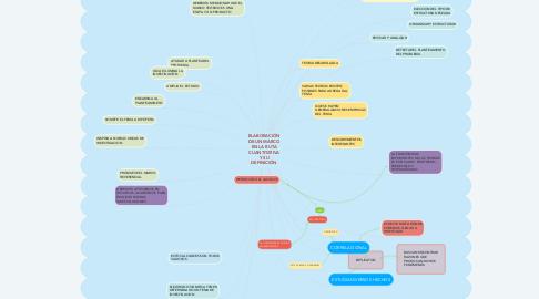 Mind Map: ELABORACIÓN DE UN MARCO EN LA RUTA CUANTITATIVA Y SU DEFINICIÓN