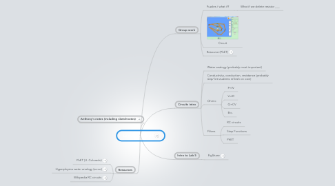 Mind Map: Lecture 5 Feb 20