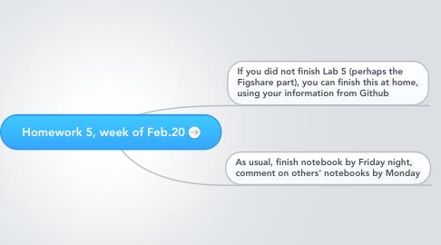 Mind Map: Homework 5, week of Feb.20