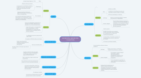 Mind Map: SECRECIÓN, ABSORCIÓN Y DIGESTIÓN