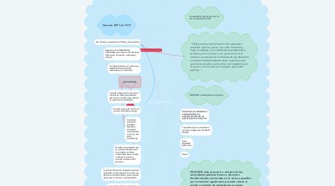 Mind Map: ACCIÓN DE TUTELA