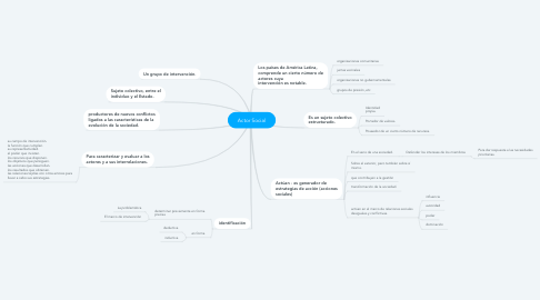 Mind Map: Actor Social