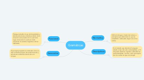 Mind Map: Gramáticas