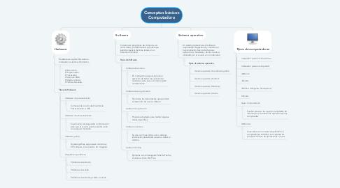 Mind Map: Conceptos básicos Computadora