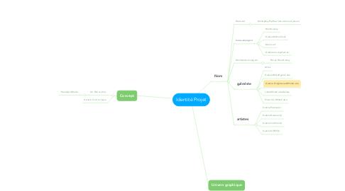 Mind Map: Identité Projet