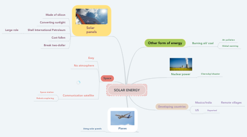 Mind Map: SOLAR ENERGY