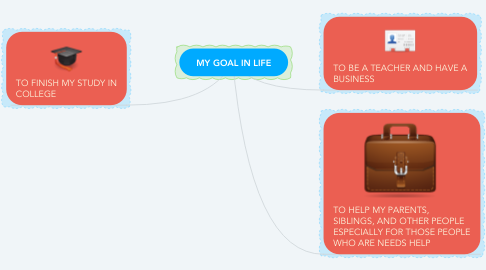 Mind Map: MY GOAL IN LIFE