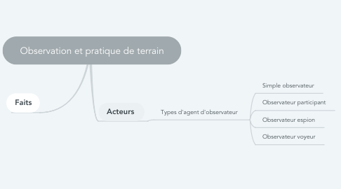 Mind Map: Observation et pratique de terrain