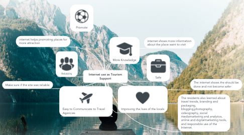 Mind Map: Internet use as Tourism Support