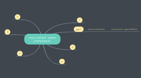 Mind Map: Leçon exemple : gestes pédagogiques