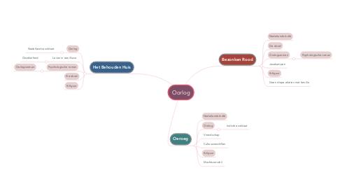 Mind Map: Oorlog