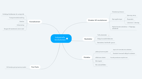 Mind Map: Industriella revolutionen