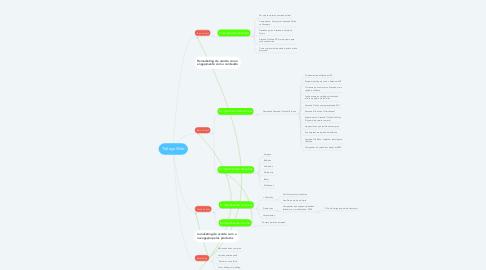 Mind Map: Tráfego Web
