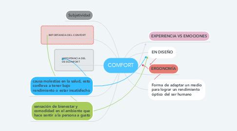 Mind Map: COMFORT