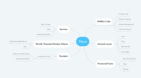 Mind Map: Maya
