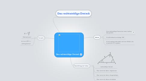 Mind Map: Das rechtwinklige Dreieck