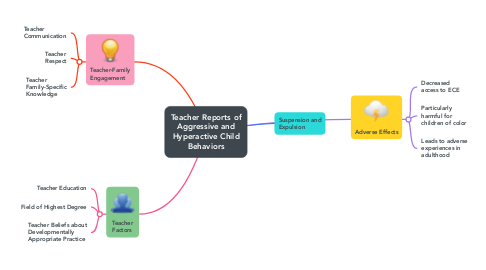 Mind Map: Suspensions and Expulsions in Early Childhood Education (ECE) Settings