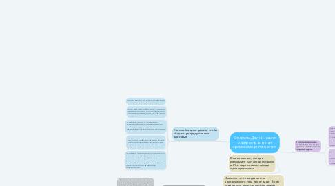 Mind Map: Синдром Дауна – самая распространенная хромосомная патология