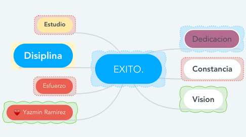 Mind Map: EXITO.