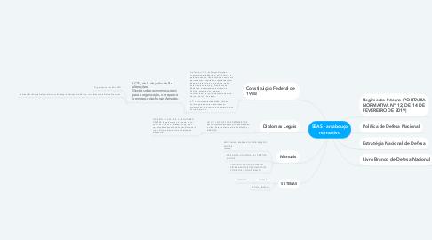 Mind Map: SEAS - arcabouço normativo