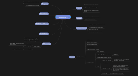 Mind Map: Cybersecurity