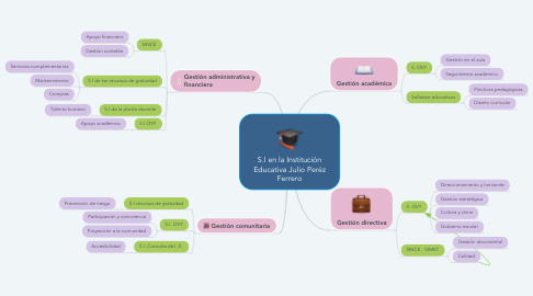 Mind Map: S.I en la Institución Educativa Julio Peréz Ferrero