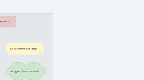 Mind Map: Les mouvements