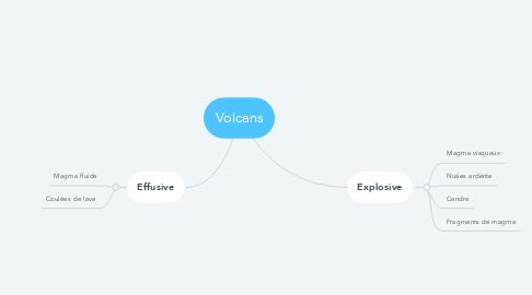 Mind Map: Volcans