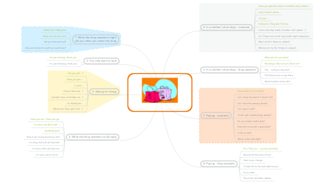 Mind Map: Shopping: useful words & phrases