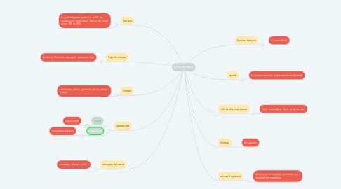 Mind Map: La vie en france