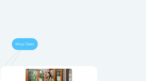 Mind Map: Mojo Desk